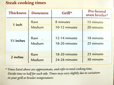 Steak Cooking Chart on ShockinglyDelicious.com