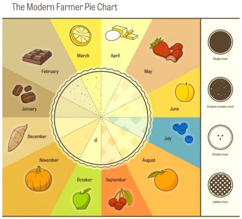 Pie Chart from Modern Farmer